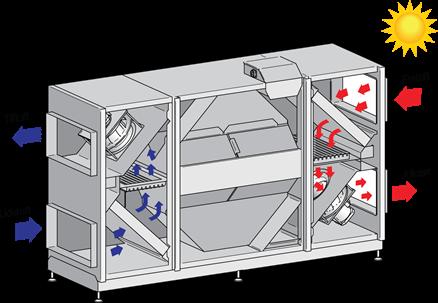 VEX350, VEX360 og VEX370, energieffektive VEX-aggregater med modstrømsveksler - EXHAUSTO A/S