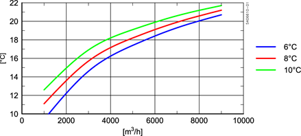 DX080x120 evaporation curve